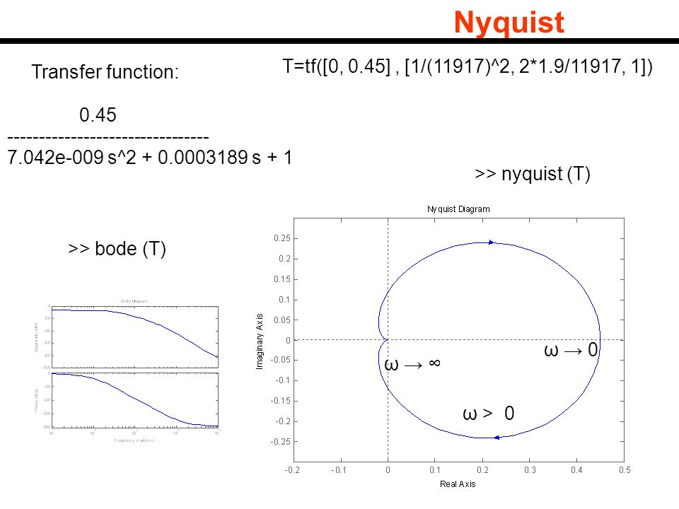 Nyquist T=tf([0, 0.45] , [1/(11917)^2, 2*1.9/11917, 1])